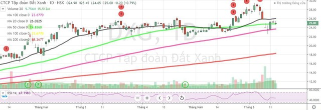 Đất Xanh (DXG): Dragon Capital tiếp tục bán ra hơn 5 triệu cổ phiếu ảnh 1