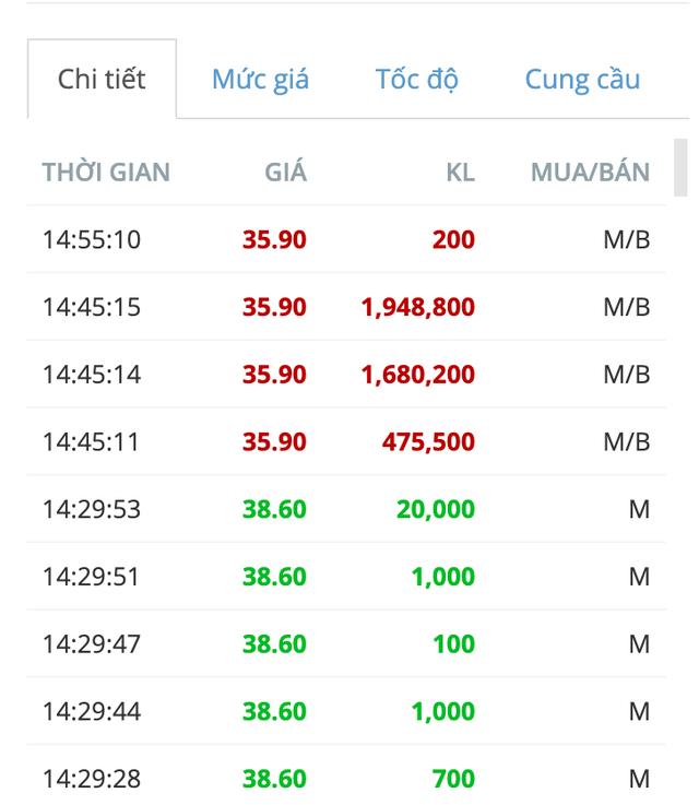 """IDICO (IDC): Nghi vấn """"đè giá"""" trước giao dịch thoả thuận hơn 62 triệu cổ phiếu ảnh 2"""