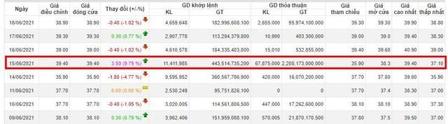 """Bitexco thoái toàn bộ 22,5% vốn tại IDICO (IDC) sau phiên """"đè giá"""" 14/6 ảnh 1"""