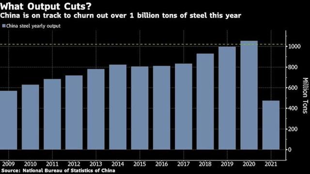 Chính sách Trung Quốc biến quặng sắt thành hàng hóa biến động mạnh nhất trên thế giới ảnh 2