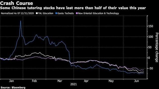 Nhóm cổ phiếu dạy thêm ngoài giờ tại Trung Quốc giảm mạnh nhất trên thế giới ảnh 1