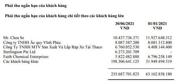 Pin Ác quy Miền Nam (PAC): Quý II/2021, lợi nhuận tăng 47,5% lên 41,3 tỷ đồng ảnh 1
