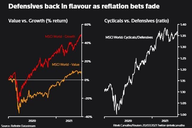 Những dấu hiệu cảnh báo sự phục hồi kinh tế toàn cầu đang gặp trở ngại ảnh 1