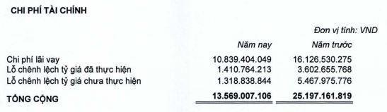 Dược phẩm Trung ương CPC1 (DP1): Quý II/2021, lợi nhuận tăng 9% lên 10,5 tỷ đồng ảnh 1