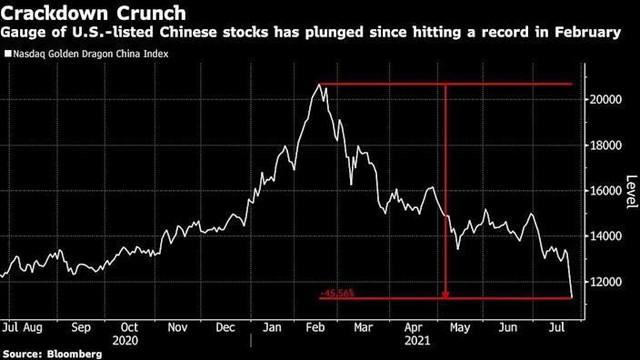 Cổ phiếu doanh nghiệp Trung Quốc niêm yết tại Mỹ có 2 phiên giảm mạnh nhất kể từ năm 2008 ảnh 1