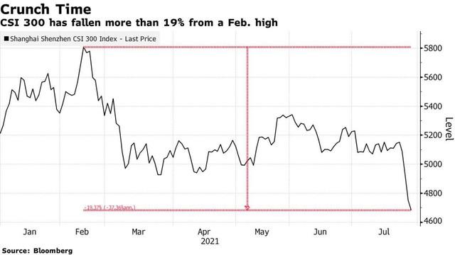 Truyền thông Trung Quốc tìm cách xoa dịu nhà đầu tư sau các phiên bán tháo ảnh 1