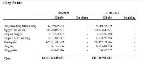 Đường Quảng Ngãi (QNS): Quý II/2021, lợi nhuận tăng 12,5% lên 360,7 tỷ đồng ảnh 1
