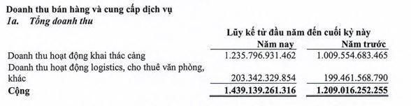 Gemadept (GMD): Quý II/2021, lợi nhuận tăng 39,4% lên 178,3 tỷ đồng ảnh 1