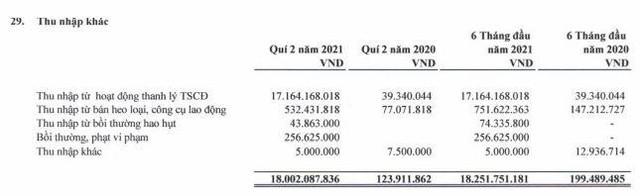 Xuất nhập khẩu Nông sản Thực phẩm An Giang (AFX): Quý II/2021 thoát lỗ nhờ thanh lý tài sản cố định ảnh 1