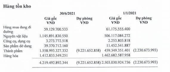 Lộc Trời (LTG): 6 tháng đầu năm lợi nhuận tăng 101,7% lên 229,1 tỷ đồng ảnh 1