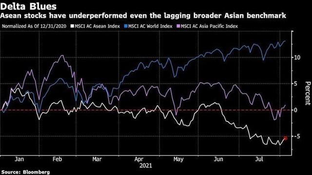 Bloomberg: Thị trường tài chính Đông Nam Á chịu ảnh hưởng tiêu cực trước biến thể Delta ảnh 1