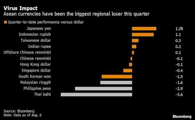 Bloomberg: Thị trường tài chính Đông Nam Á chịu ảnh hưởng tiêu cực trước biến thể Delta ảnh 2