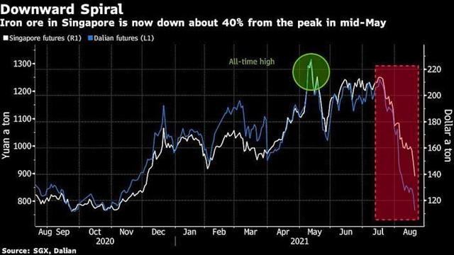 Giá quặng sắt và đồng sụt giảm mạnh khi nhiều mối lo ngại gia tăng ảnh 1