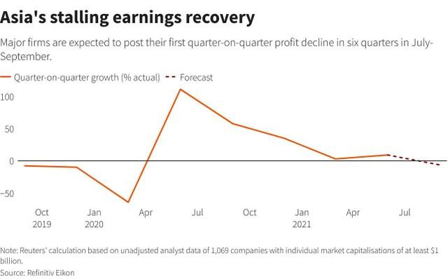 Biến thể Delta làm chệch hướng phục hồi của kinh tế châu Á ảnh 1