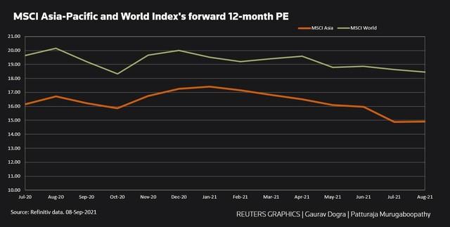 P/E chứng khoán châu Á xuống mức thấp nhất 14 tháng ảnh 1