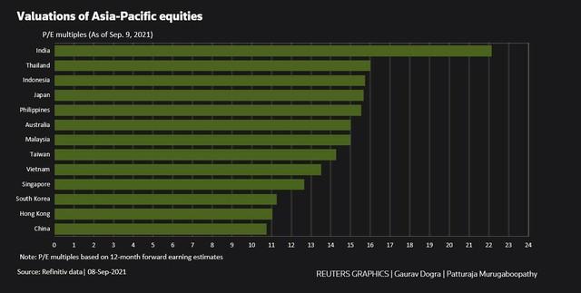 P/E chứng khoán châu Á xuống mức thấp nhất 14 tháng ảnh 2