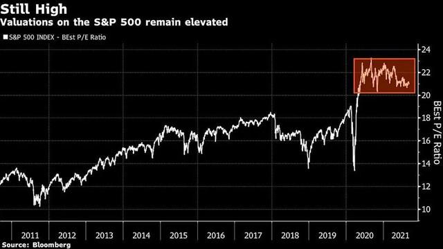 Các chiến lược gia phát đi quan điểm thận trọng về thị trường chứng khoán Mỹ ảnh 1