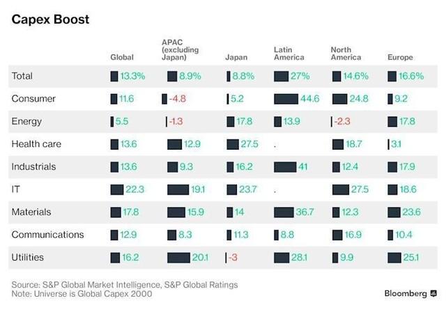 Làn sóng đầu tư mở rộng bùng nổ trên toàn cầu khi các công ty chuẩn bị cho kỷ nguyên hậu đại dịch ảnh 1