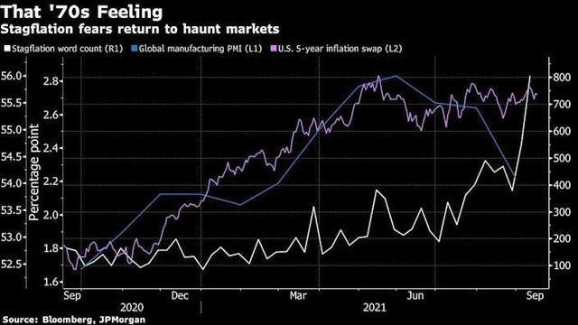 Lạm phát kèm suy thoái đang trở thành mối lo mới của thị trường chứng khoán ảnh 1