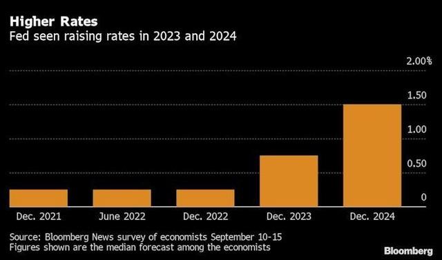 Fed dự kiến sẽ giữ lãi suất gần bằng 0 và tiếp tục mua tài sản 120 tỷ USD ảnh 1