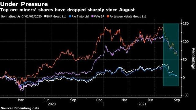 Giá quặng sắt giảm mạnh, ngược dòng xu hướng bùng nổ của giá hàng hoá ảnh 2