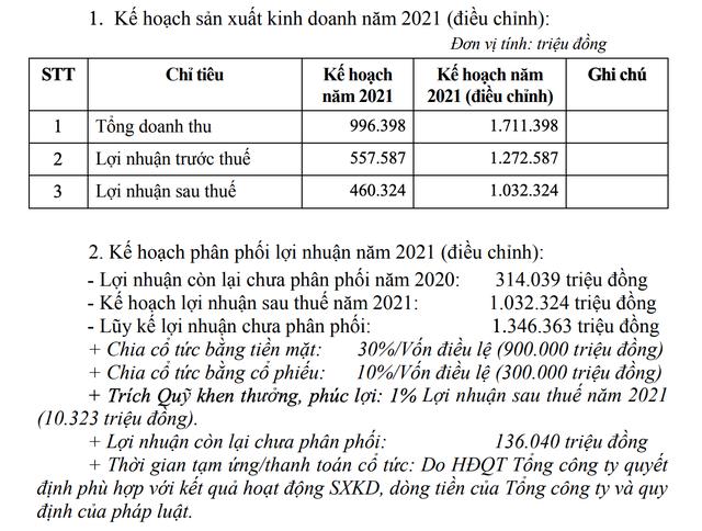 ĐHĐCĐ bất thường IDICO (IDC): Sẽ chuyển niêm yết trên HOSE, nâng cổ tức năm 2021 lên 40% ảnh 1