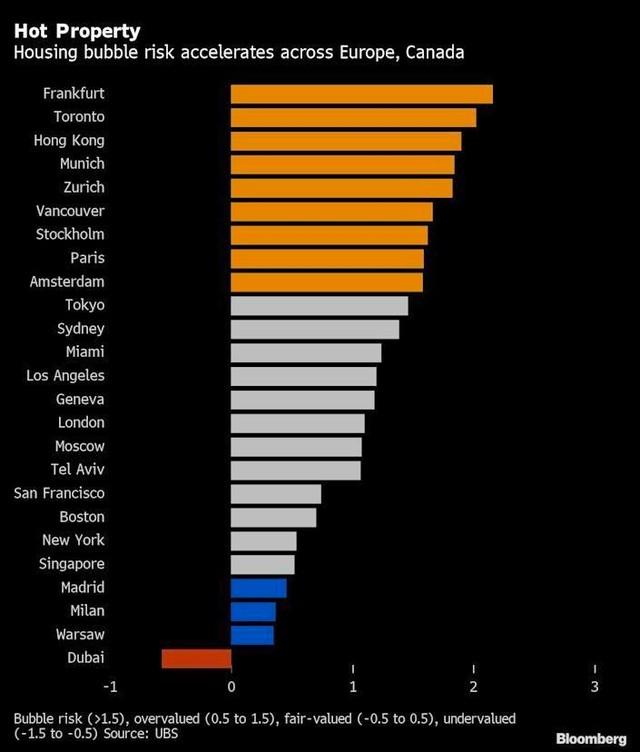 Rủi ro bong bóng bất động sản đang tăng nhanh trên khắp châu Âu ảnh 1