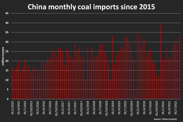 Nhập khẩu than của Trung Quốc tăng vọt trong bối cảnh khủng hoảng năng lượng ảnh 1