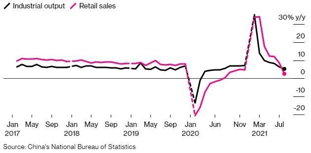 Kinh tế Trung Quốc tăng trưởng yếu đi do biến thể Delta ảnh 1