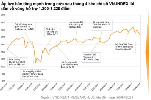 VNDIRECT: Rủi ro của thị trường dần tăng lên trong tháng 5/2021 ảnh 1