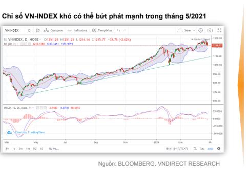 VNDIRECT: Rủi ro của thị trường dần tăng lên trong tháng 5/2021 ảnh 2