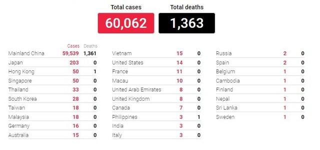 Chỉ trong vòng một ngày, gần 15.000 ca nhiễm mới và thêm 242 người chết do virus corona ảnh 1