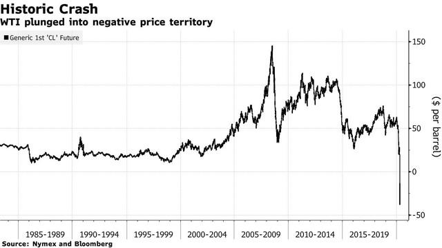 Ông Trump giải thích giá dầu thô giảm kỷ lục xuống mức âm ảnh 1