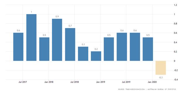 GDP của Úc giảm lần đầu tiên sau 9 năm ảnh 1