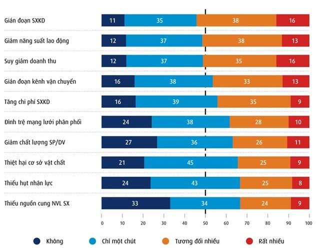 54% doanh nghiệp Việt Nam bị gián đoạn sản xuất kinh doanh nặng do biến đổi khí hậu ảnh 1