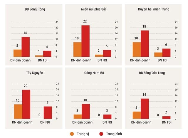 54% doanh nghiệp Việt Nam bị gián đoạn sản xuất kinh doanh nặng do biến đổi khí hậu ảnh 4