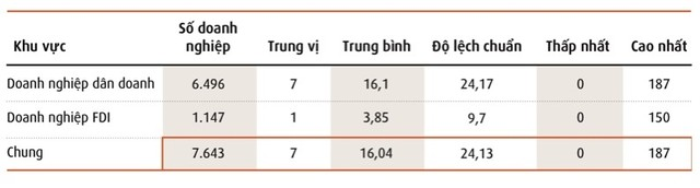 54% doanh nghiệp Việt Nam bị gián đoạn sản xuất kinh doanh nặng do biến đổi khí hậu ảnh 3