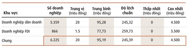 54% doanh nghiệp Việt Nam bị gián đoạn sản xuất kinh doanh nặng do biến đổi khí hậu ảnh 5