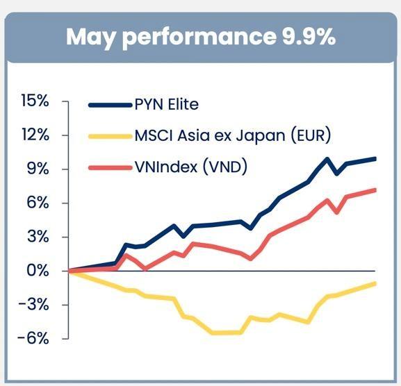 Cổ phiếu ngân hàng giúp quỹ ngoại PYN Elite Fund thắng đậm trong tháng 5 ảnh 1