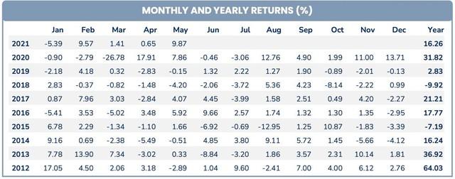 Cổ phiếu ngân hàng giúp quỹ ngoại PYN Elite Fund thắng đậm trong tháng 5 ảnh 3