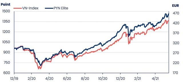 PYN Elite Fund: Sẽ không hợp lý nếu nói rằng thị trường chứng khoán và giá cổ phiếu đang rẻ ảnh 1
