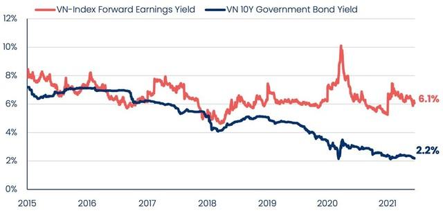 PYN Elite Fund: Sẽ không hợp lý nếu nói rằng thị trường chứng khoán và giá cổ phiếu đang rẻ ảnh 2
