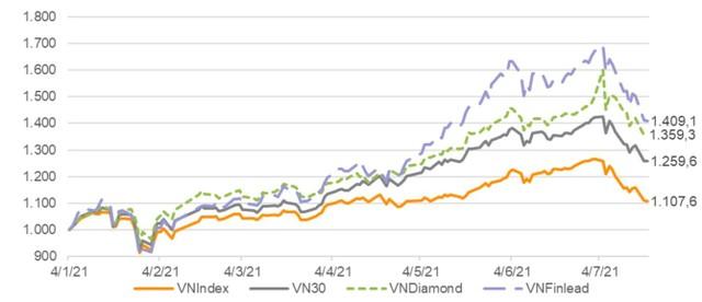 VNDIRECT dự báo HOSE sẽ loại CTD và TCM khỏi chỉ số VNDiamond ảnh 2