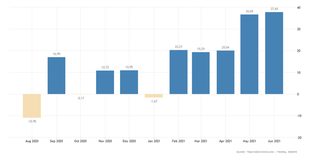 Tín dụng tiêu dùng tại Mỹ trong tháng 6/2021 tăng trưởng kỷ lục ảnh 1
