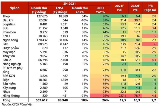 VDSC: Nhóm ngân hàng sẽ quyết định xu hướng thị trường trong tháng 9 ảnh 3