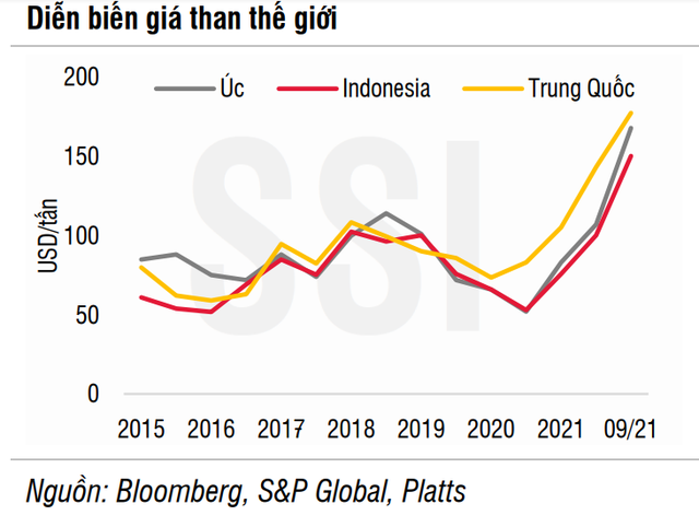 Doanh nghiệp ngành than chưa hưởng lợi nhiều từ cơn sốt giá toàn cầu ảnh 1