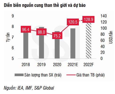 Doanh nghiệp ngành than chưa hưởng lợi nhiều từ cơn sốt giá toàn cầu ảnh 2