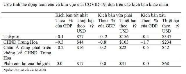 Trong kịch bản vừa phải, Covid-19 có thể khiến kinh tế toàn cầu thiệt hại hơn 156 tỷ USD ảnh 1