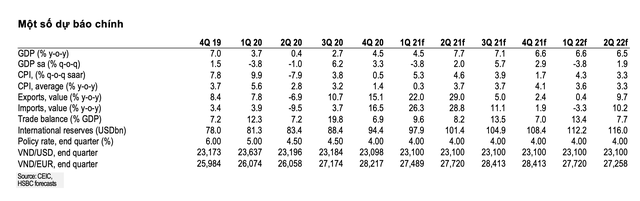 HSBC điều chỉnh giảm dự báo tăng trưởng năm 2021 của Việt Nam xuống còn 6,6% ảnh 1