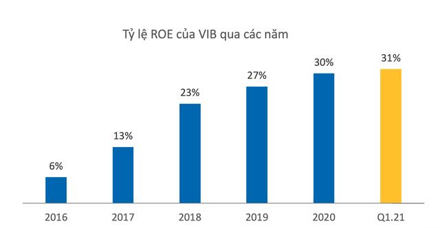 VIB: Quý I/2021, lợi nhuận đạt hơn 1.800 tỷ đồng, tăng trưởng 68%, ROE đạt kỷ lục 31% ảnh 1